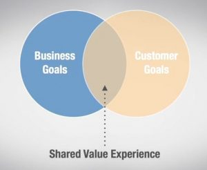 shared value experience